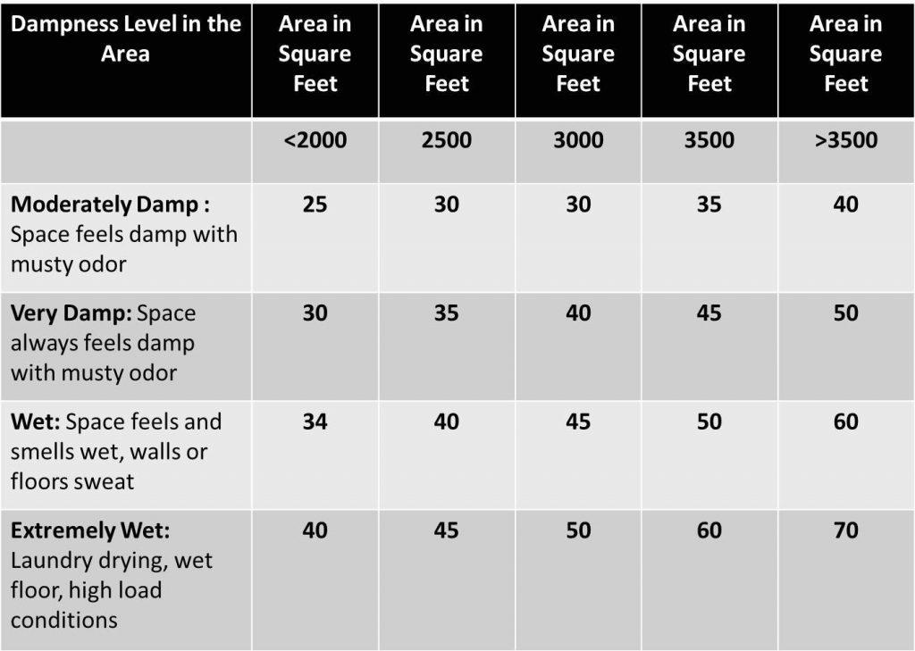 dehumidifier size chart
